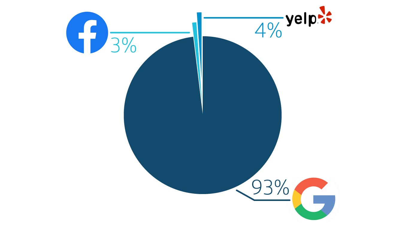 Pie chart split into 3 sections: 93% Google, 4% Yelp, 3% Facebook